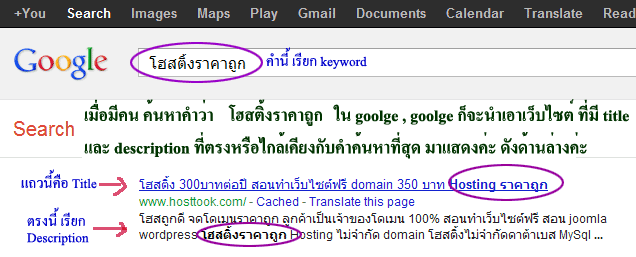 ภาพแสดงตัวอย่างการนำ title และ description ของเว็บไซต์ที่มีคีย์เวิร์ดตรงกับคำค้นหามาแสดงในผลการค้นหาของ google